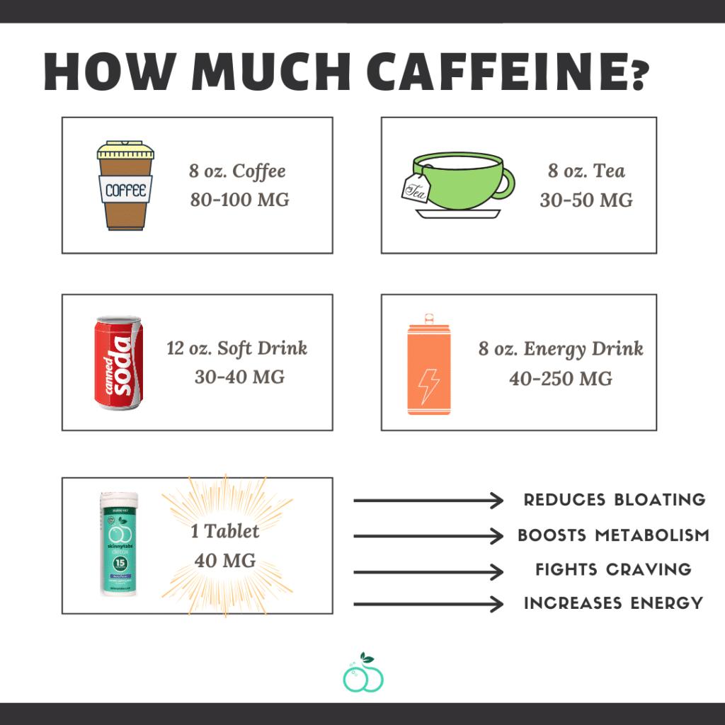 Superfood Tabs Caffeine comparison graphic